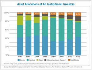 Asset Allocation - Institutional Investors