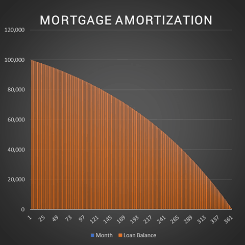 Watch Me Build A Mortgage Amortization Table In Excel