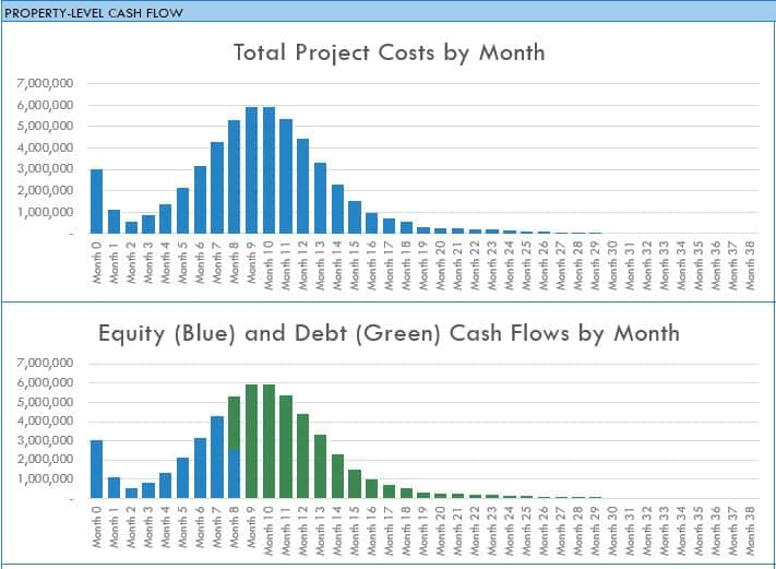 How To Create A Dynamic Real Estate Chart In Excel