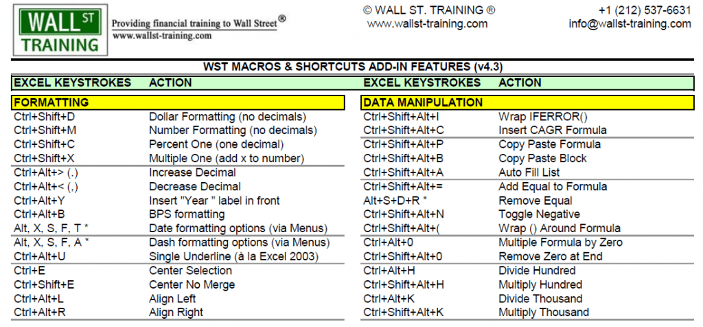 A sampling of the many shortcuts included in the WST Macro.