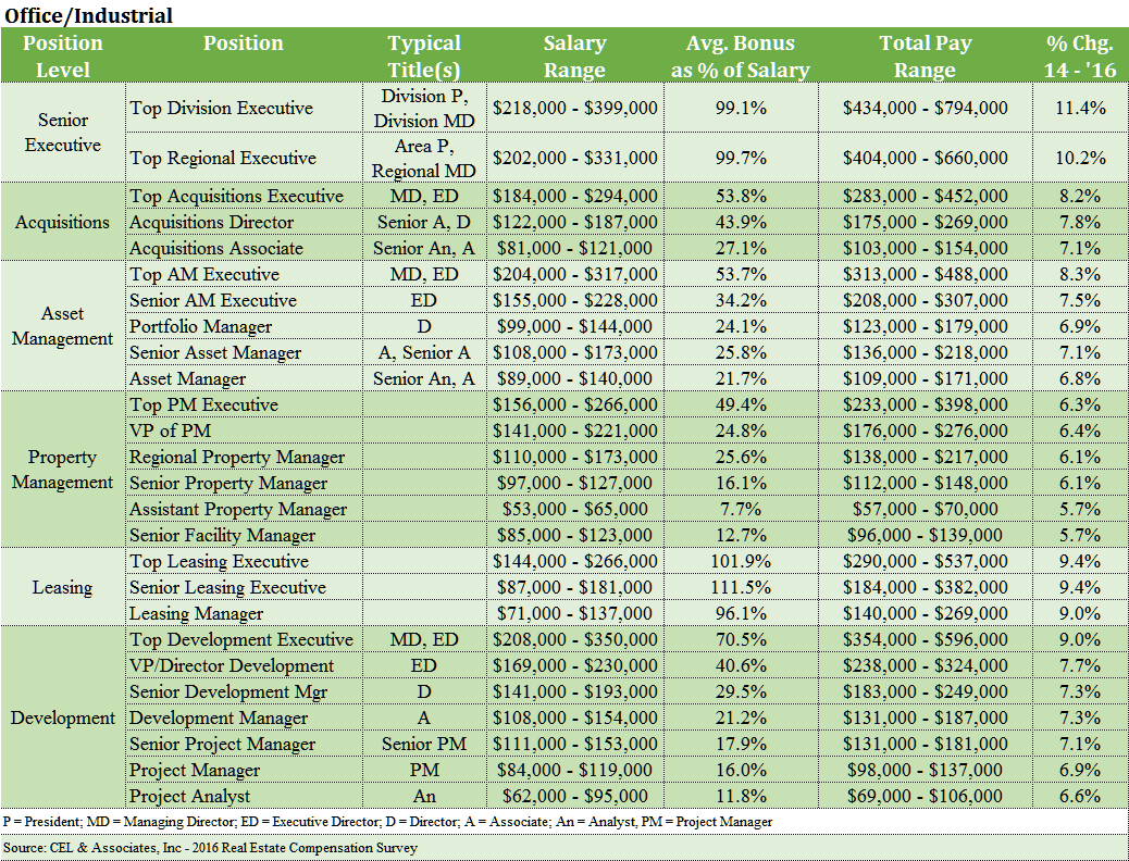 a table showing real estate pay by position