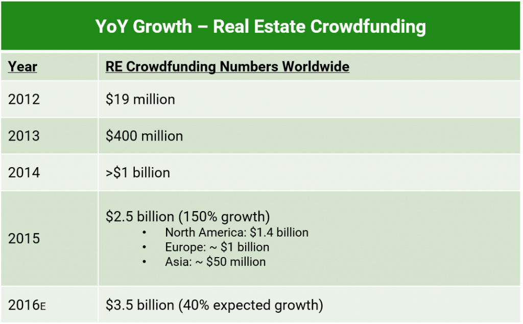 A table depicting the year over year growth of real estate crowdfunding in terms of dollars invested from 2012 to 2016