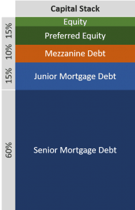 Mezzanine Debt - Glossary of CRE Terms - Adventures in CRE