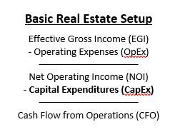 Effective gross income minus operating expenses equal net operating income. Net operating income minus capital expenditures equals cash flow from operations.