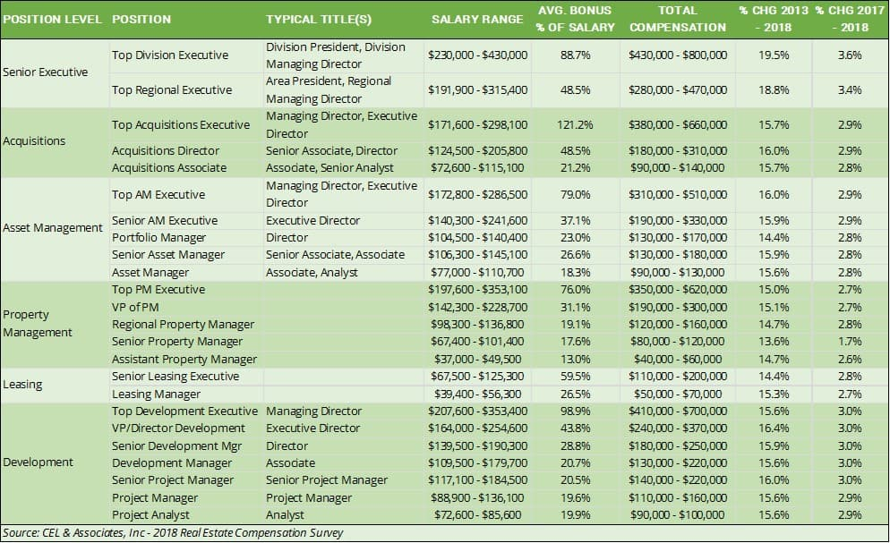 Real Estate Salary and Benefits 2018   Adventures in CRE