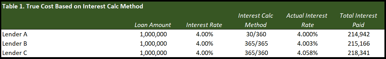actual interest rate